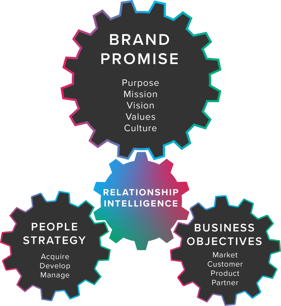 Relationship intelligence (RQ) connects your people strategy with your business obejecitves to deliver your brand promise.
